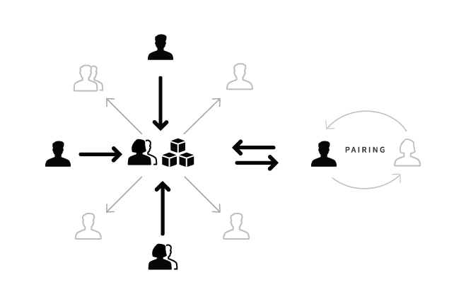 Salesforce 使用两种模型的混合体。
