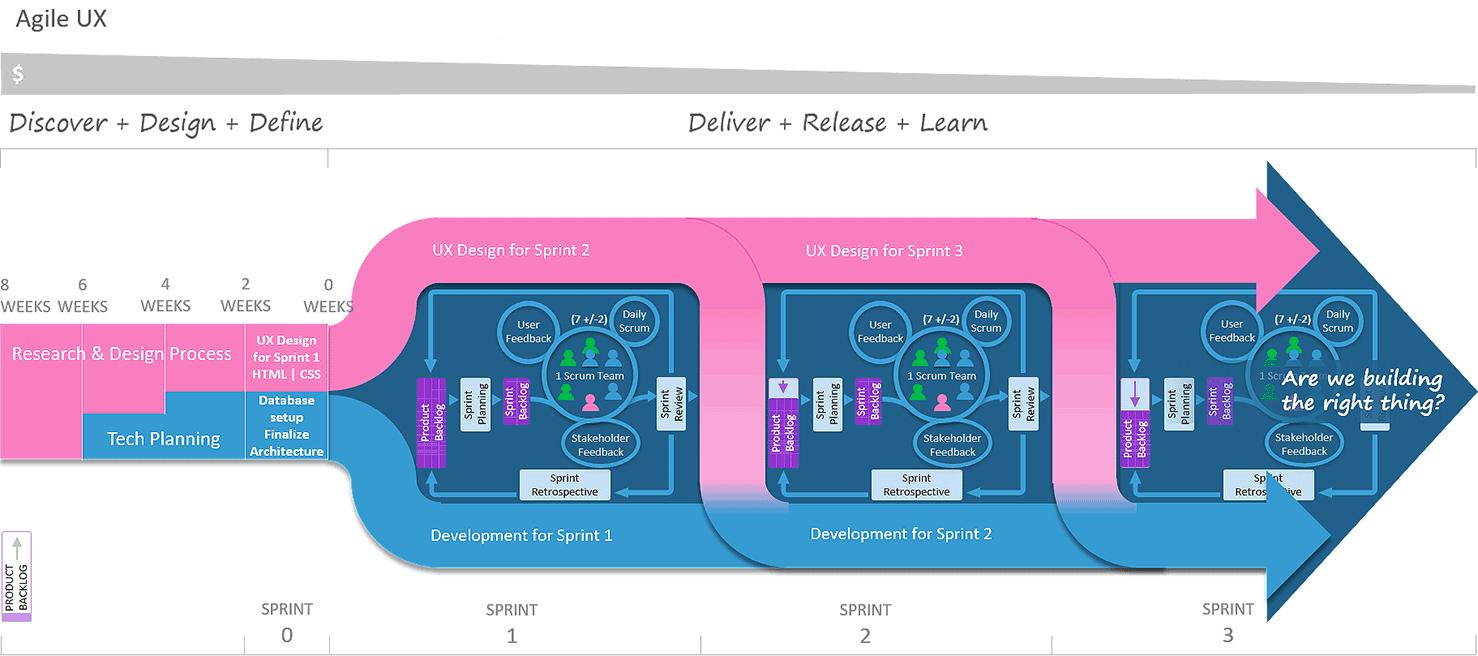 图3 — 敏捷用户体验(Agile UX)可视化流程