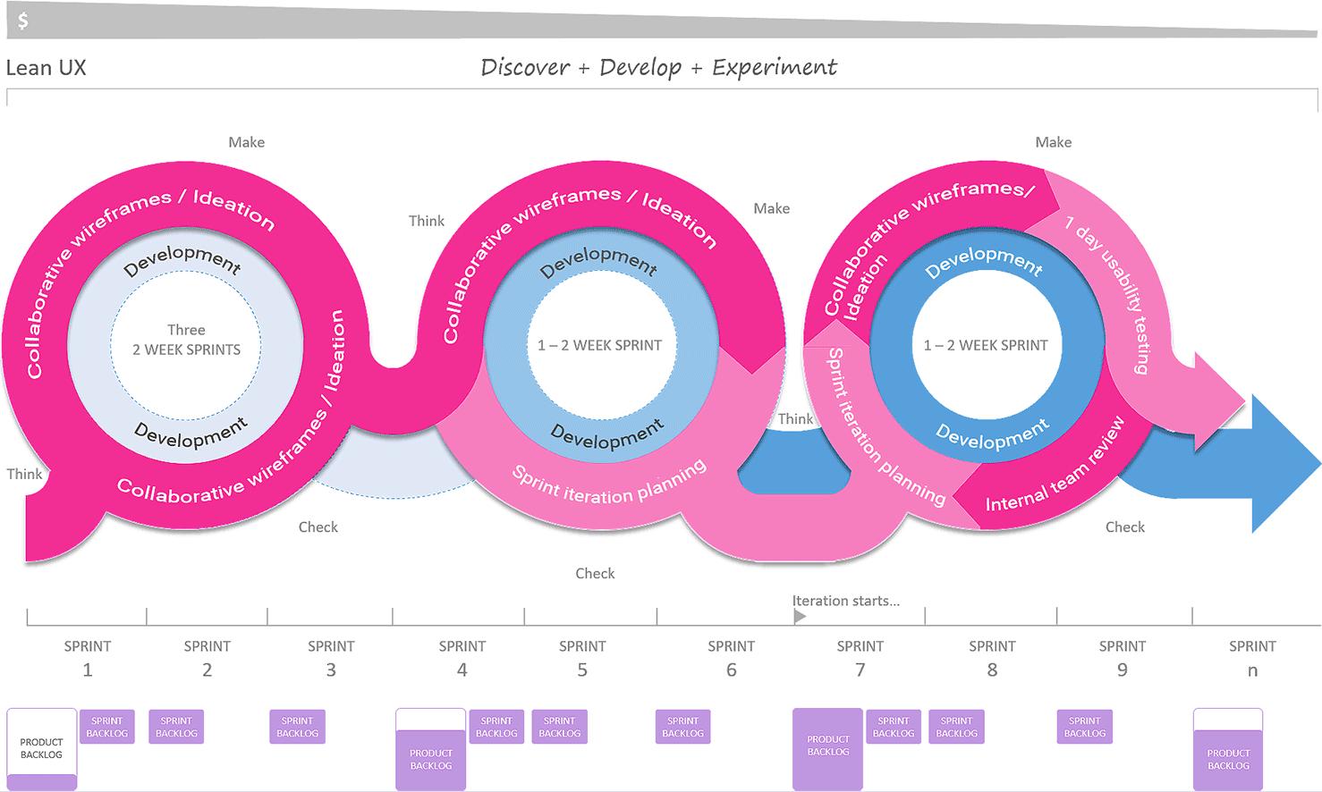 图6 — 精益用户体验流程