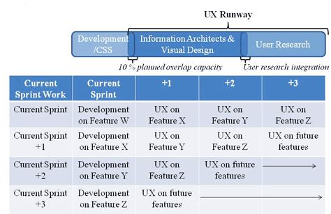 图10 - Natalie Warnert的用户体验跑道(UX runway)流程