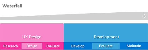 图1 — 用户体验与瀑布模型
