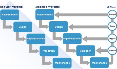 图2 — 修改后的瀑布模型