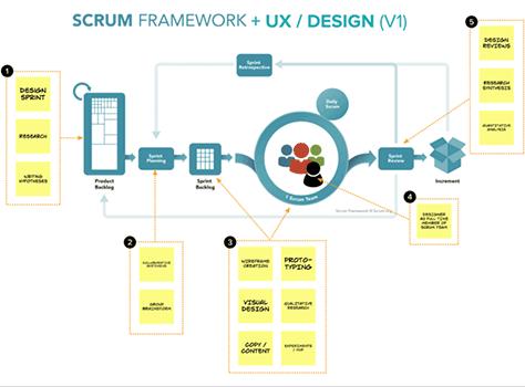 图4 — 另外一个敏捷用户体验(Agile UX)可视化流程