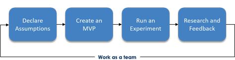 图5 — 团队合作是精益用户体验流程中固有的