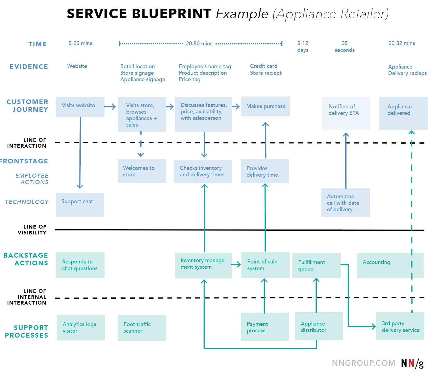 服务蓝图UX制图示例