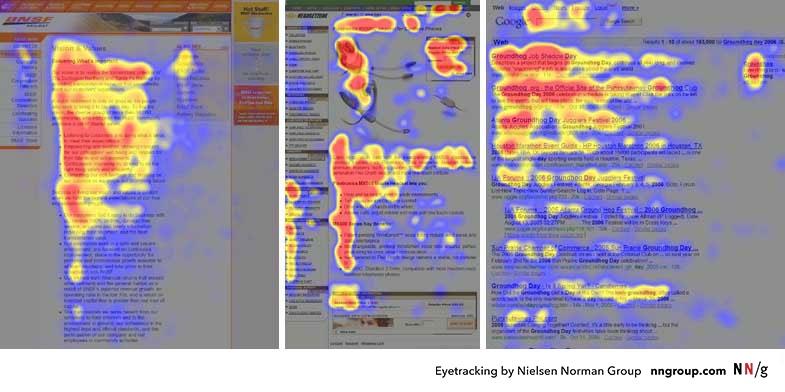 来自三个网站的用户眼动追踪研究结果热图。用户看得最多的区域被标记为红色;黄色区域表示观看次数较少的,观看次数最少的是蓝色区域。灰色区域则代表没有吸引任何注意。图片来源:NN/g