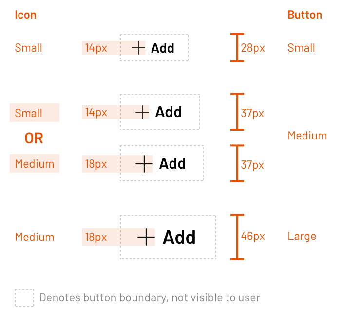 尽管小号按钮和大号按钮都有固定的图标,但是中号按钮使用效果更好